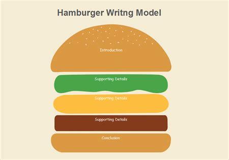 Graphic Organizer Essay Hamburger Hamburger Essay Graphic Organizer  Leeor Devora Perl